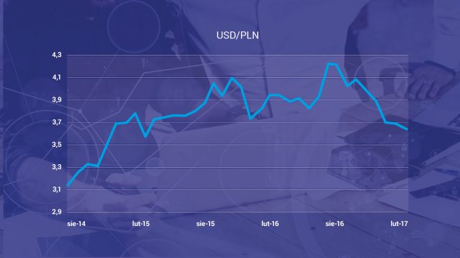 Kurs USD do PLN - wykres