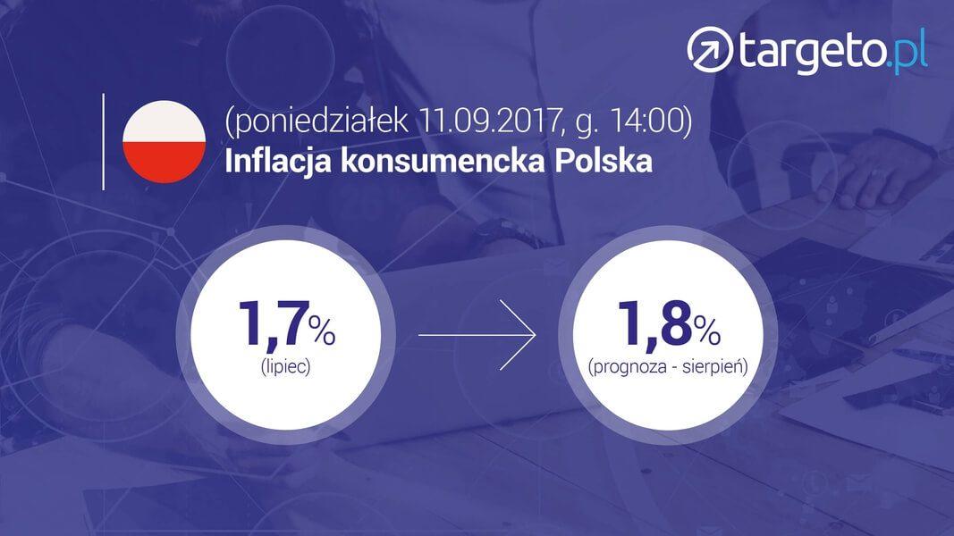 Inflacja konsumencka w Polsce - 11.09