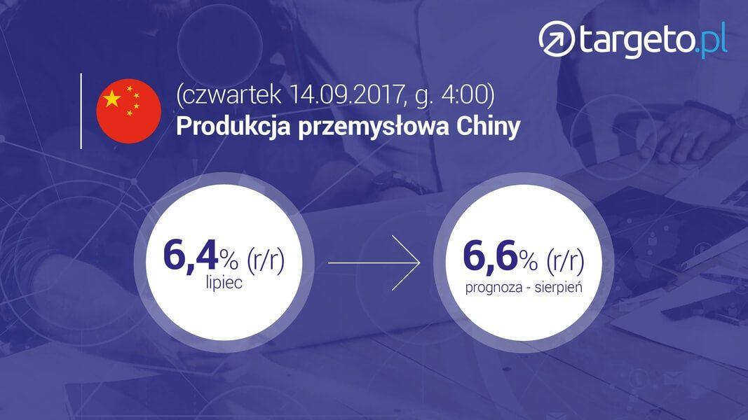 Produkcja przemysłowa w Chinach 14.09