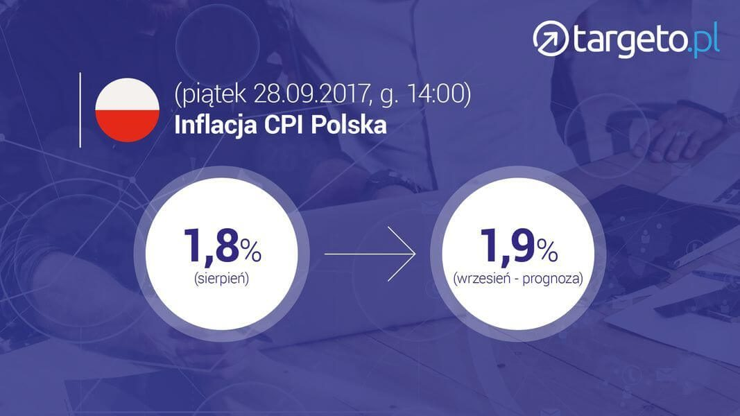 25 prognoza zysków - Inflacja CPI Polska