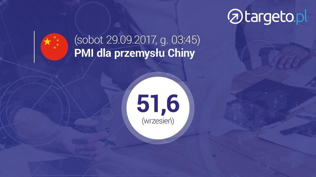 25 prognoza zysków - PMI dla przemysłu Chin