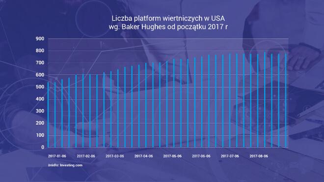 Liczba platform wiertniczych w USA w 2017r.