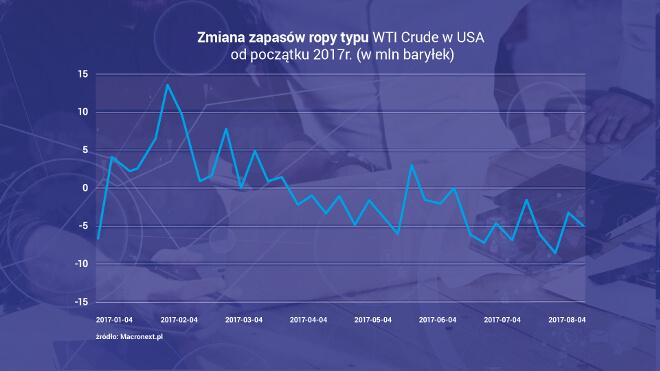 Wykres - zmiana zapasów ropy typu WTI Crude od początku 2017r.