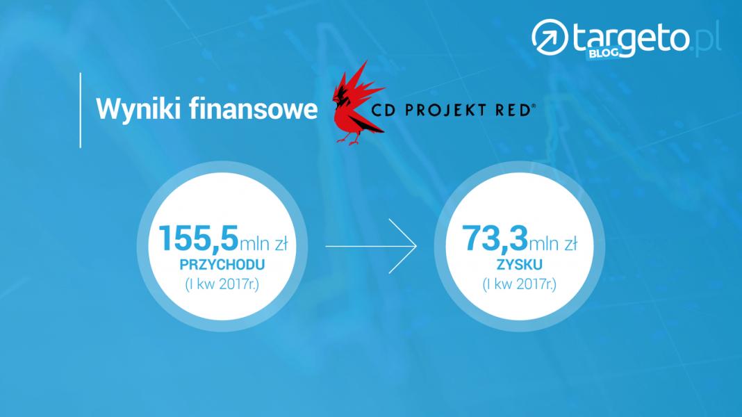 Wyniki finansowe CD Projekt Red