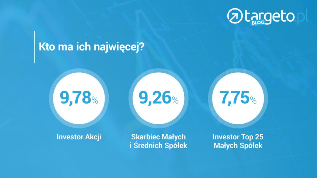Kto ma najwięcej akcji CD Projekt Red? Investor, Skarbiec TFI