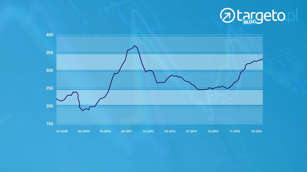 wykres Liv-ex Fine Wine Investables