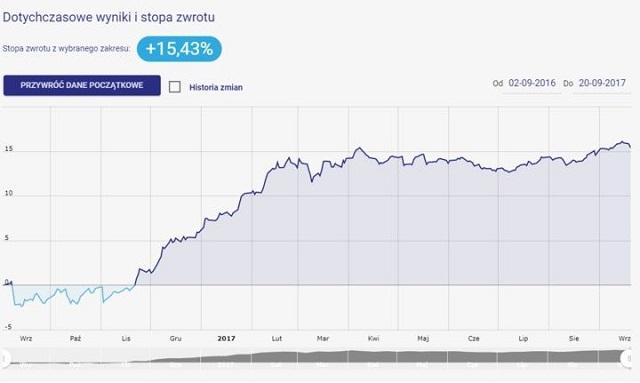 Portfel okazji inwestycyjnych - wykres i stopa zwrotu