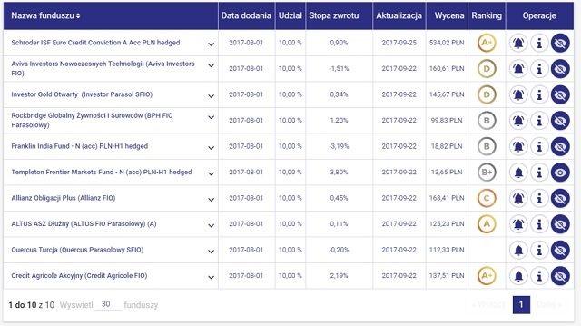 Lista funduszy - okazji inwestycyjnych - hotFUND 2017