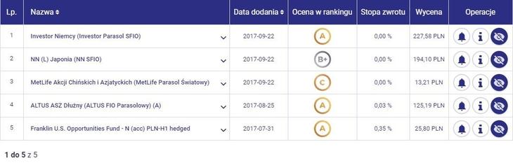 lista obserwowanych funduszy targeto.pl