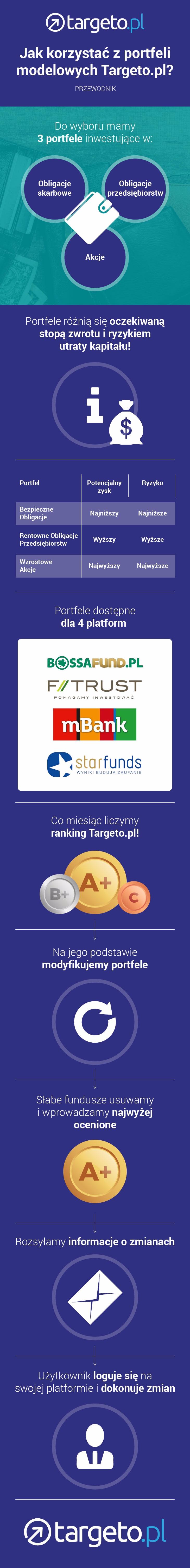 Jak korzystać z portfeli modelowych Targeto.pl ?