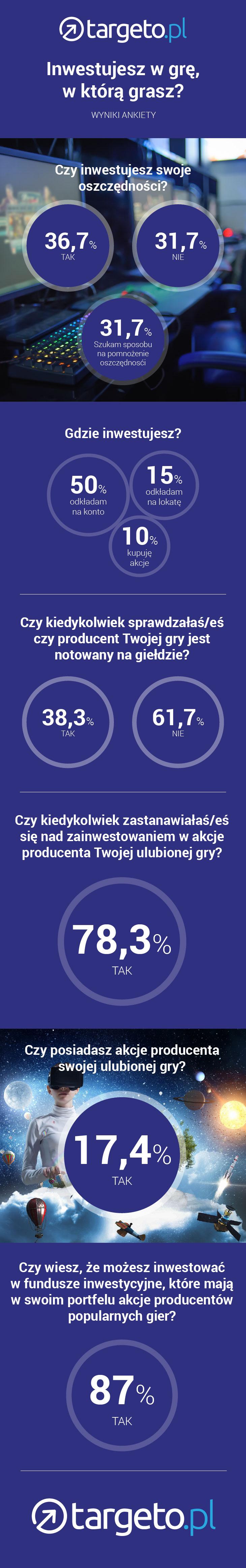 targeto-infografika-ankieta-czy-inwestujesz-w-gre-w-ktora-grasz
