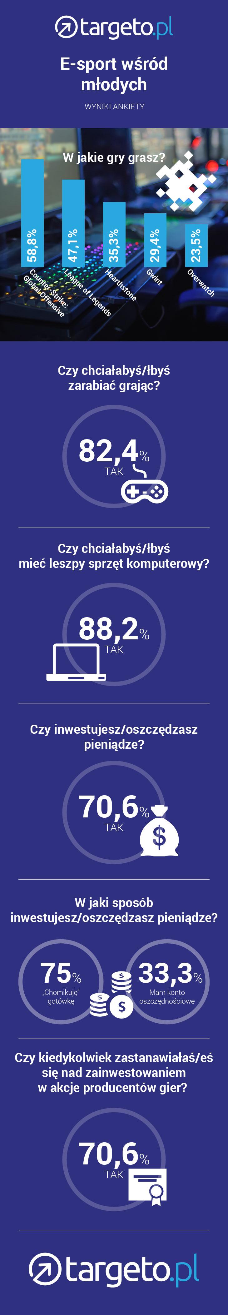 targeto-infografika-ankieta-gracze