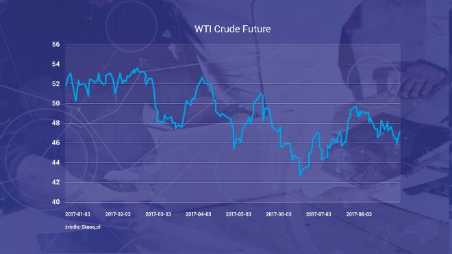 wykres WTI Crude Future