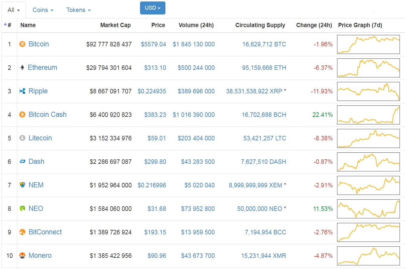 TOP 10 krypto walut pod względem kapitalizacji