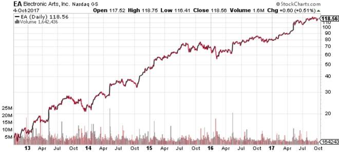 Wykres 1. Notowania EA za ostatnie 5 lat