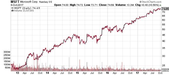 Wykres 2. Notowania Microsoft Corp. Za ostatnie 5 lat