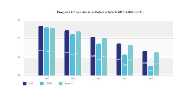 Prognoza liczby ludności w Polsce w latach 2020-2060