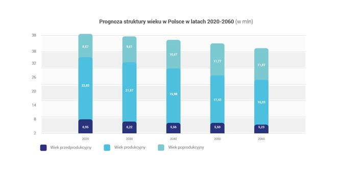 Prognoza struktury wieku w Polsce w latach 2020-2060