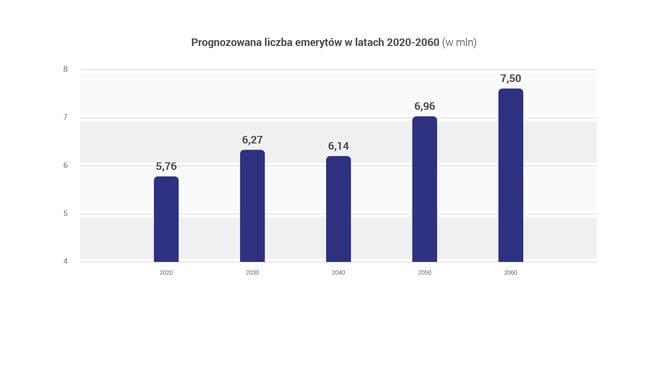 Prognozowana liczba emerytów w latach 2020-2060