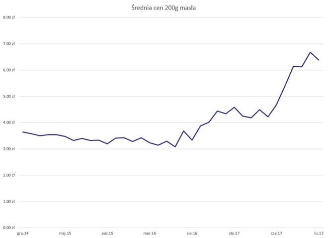 Ceny masła - wykres