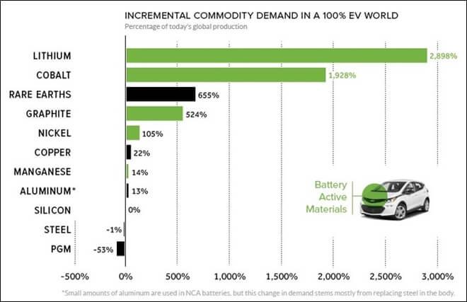 Jak wzrosłoby zapotrzebowanie na metale, gdyby wszystkie samochody były elektryczne