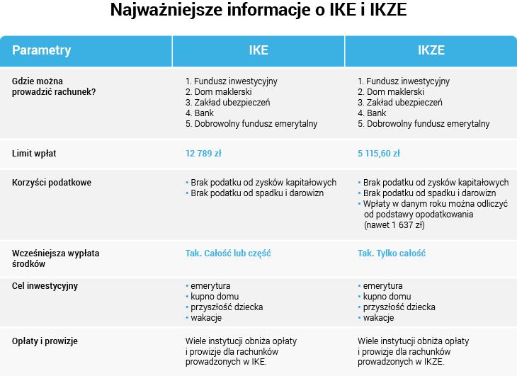 Najważniejsze informacje o IKE i IKZE