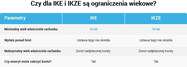 Ograniczenia wiekowe – IKE i IKZE od 16 r.ż