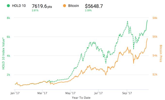 Porównanie wycen indeksu HOLD 10 i Bitcoina w roku 2017