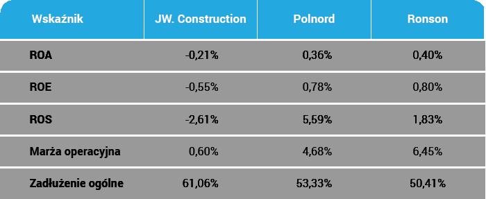 ROE, ROA, zadłużenie, marża JW.Construction, Polnord, Ronson - najgorszy deweloper