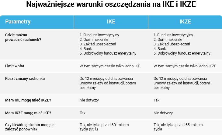 Warunki korzystania z IKE lub IKZE