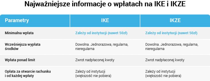 Wpłata oszczędności do IKE lub IKZE