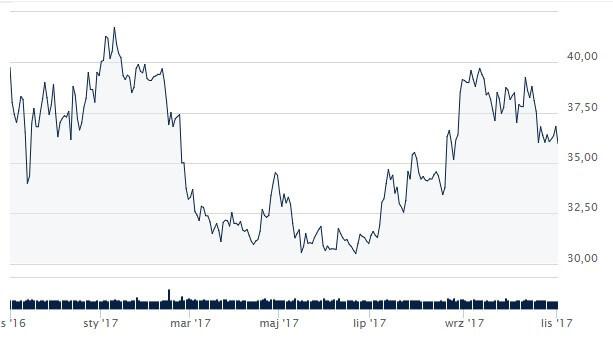 Wykres: Ceny akcji Eurocash