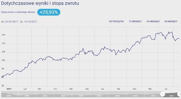 Investor Nowych Technologii - wykres