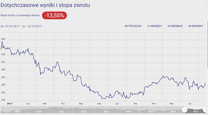 Investor Rosja - wykres