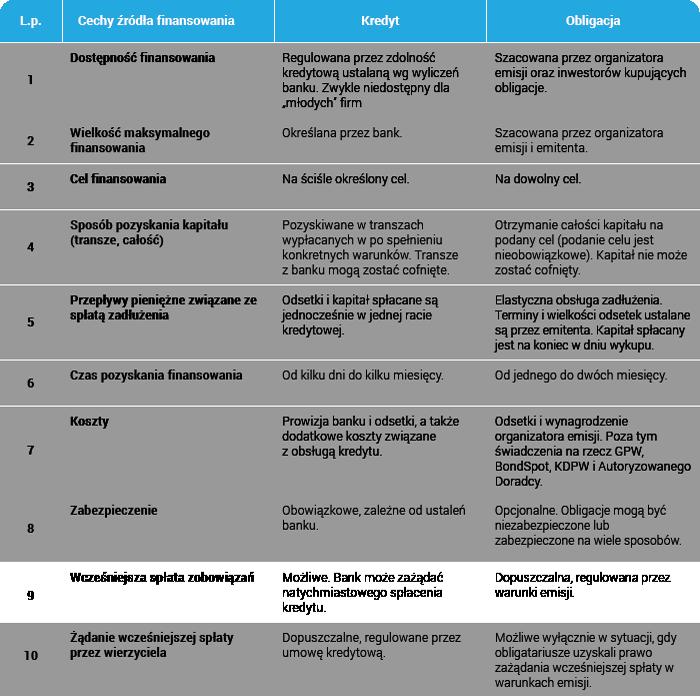 Kredyt czy obligacje - porównanie źródeł finansowania