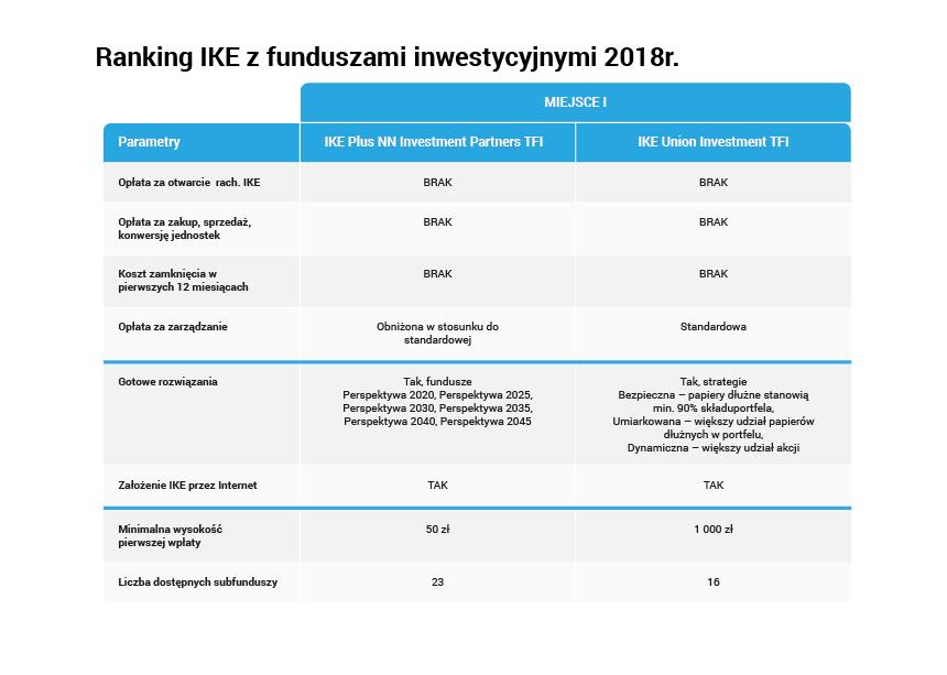 02_Szczegółowy ranking IKE z funduszami inwestycyjnymi-01