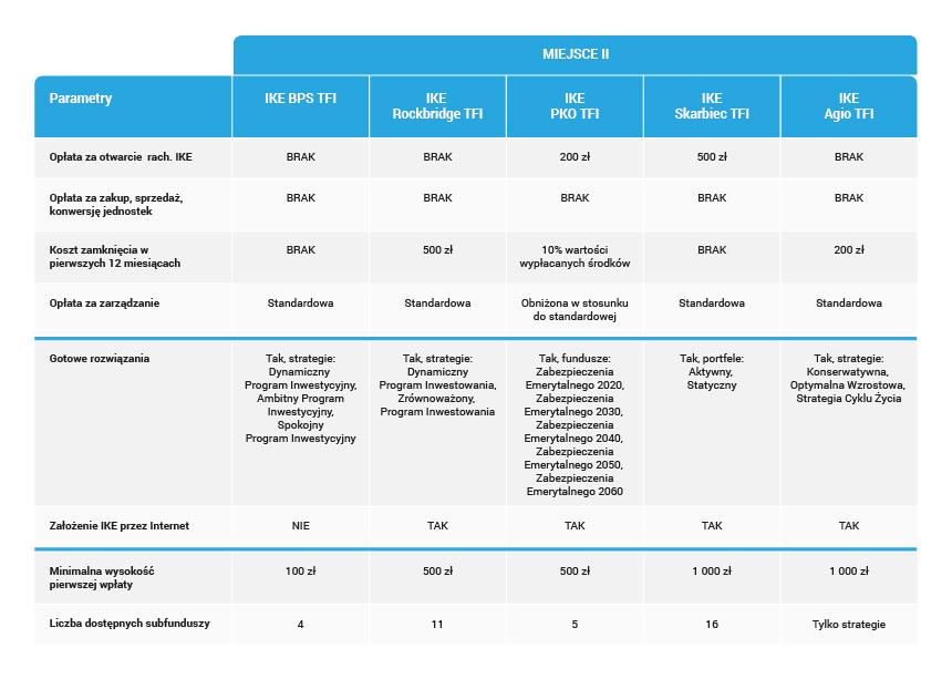 02_Szczegółowy ranking IKE z funduszami inwestycyjnymi-02