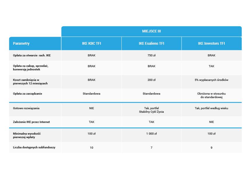 02_Szczegółowy ranking IKE z funduszami inwestycyjnymi-03