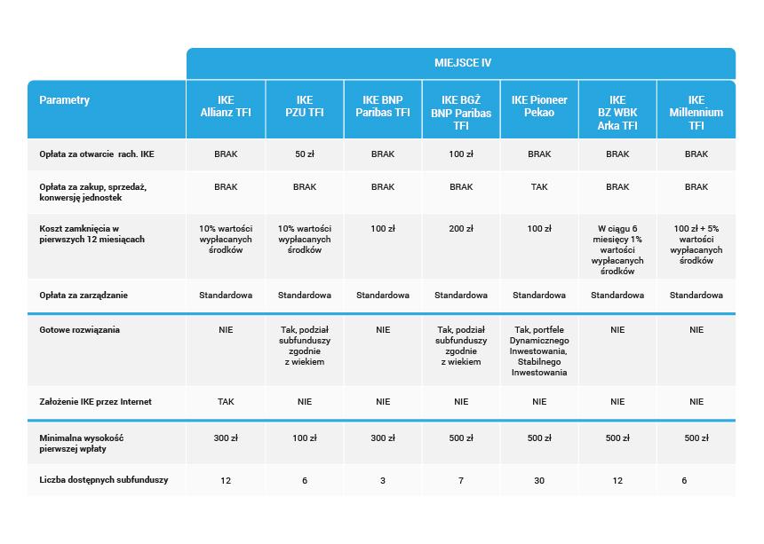 02_Szczegółowy ranking IKE z funduszami inwestycyjnymi-04