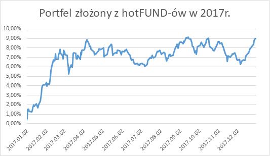 Portfel złożony z hotFUND-ów w 2017r