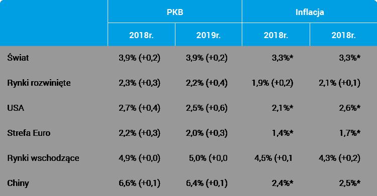 Projekcje PKB i inflacji wg IMF