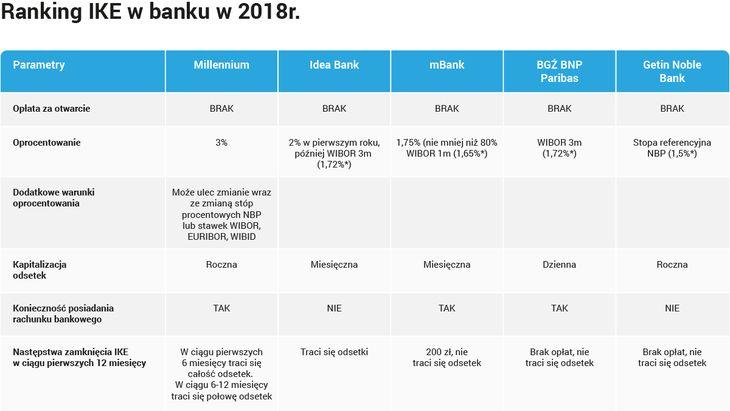 Ranking IKE w banku