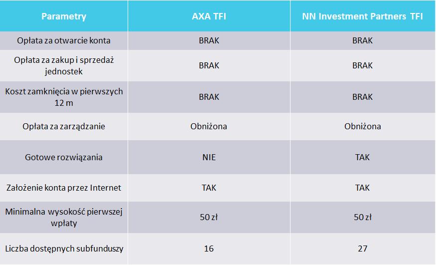 1 - najlepsze IKZE - AXA TFI i NN Invesment Partners