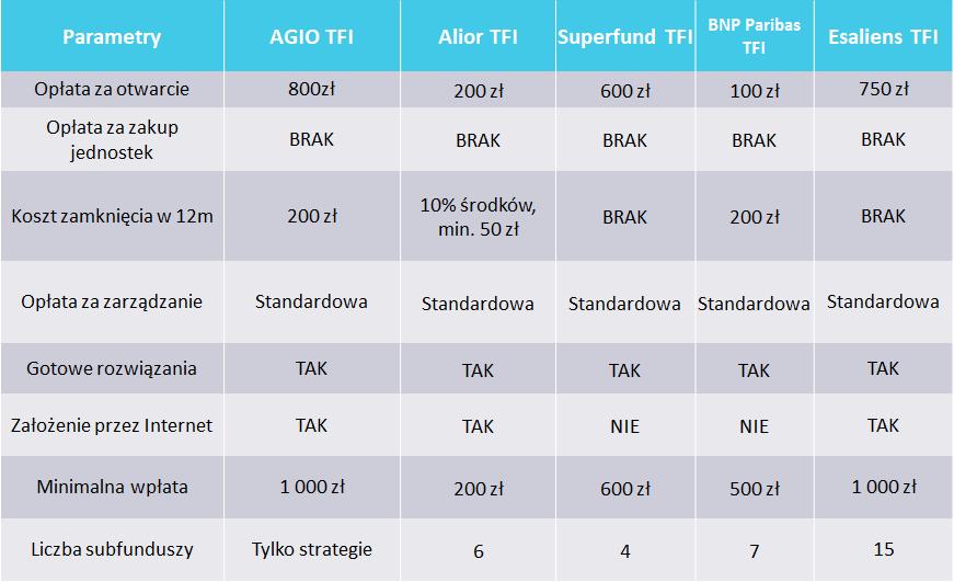 3 - ranking ikze z funduszami inwestycyjnymi - trzecie miejsce (1-2)