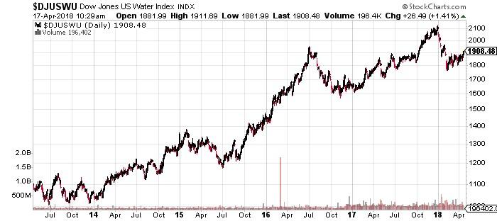 Dow Jones U.S. Water Index