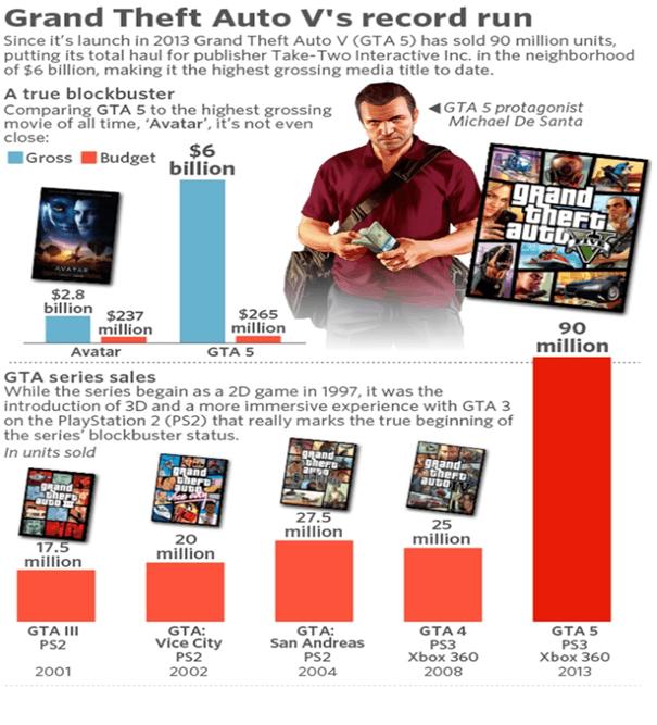 GTA - sprzedaż - wykres