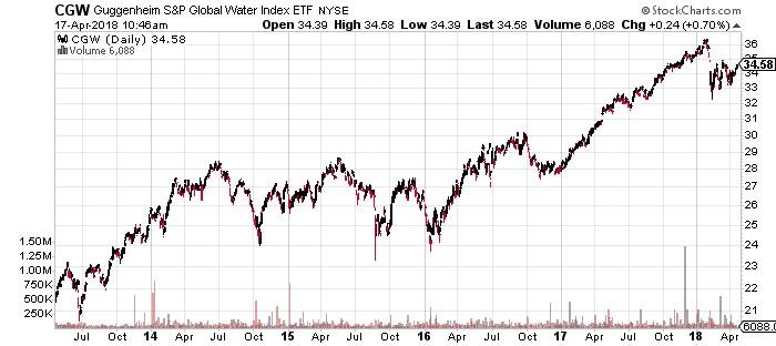 Guggenheim S&P Global Water ETF
