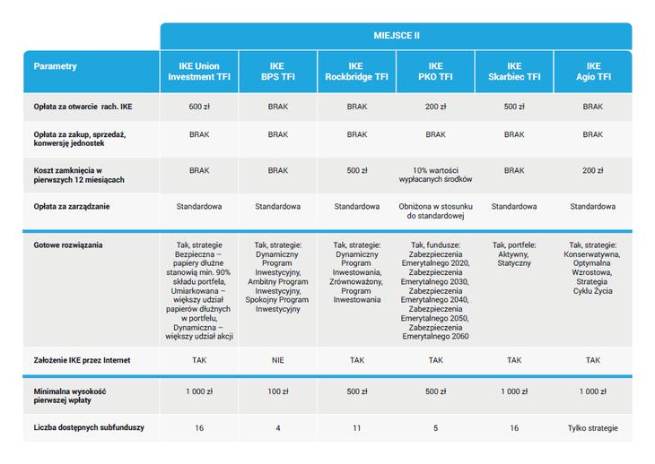 Ranking IKE z funduszami - II miejsce