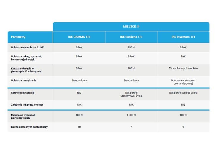 Ranking IKE z funduszami - III miejsce