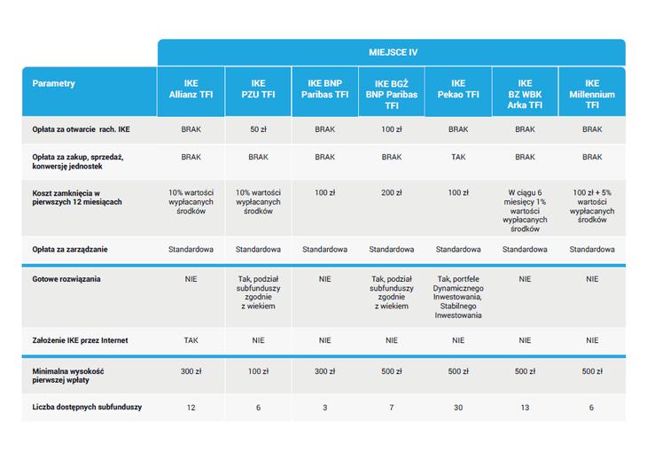 Ranking IKE z funduszami - IV miejsce